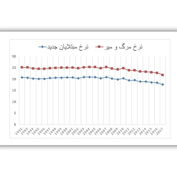 نرخ مرگ و میر ناشی از سرطان مثانه